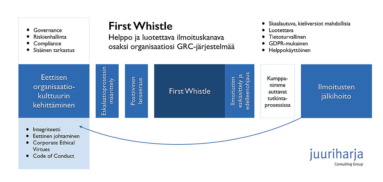 Whistle prosessikuva 20180110.001
