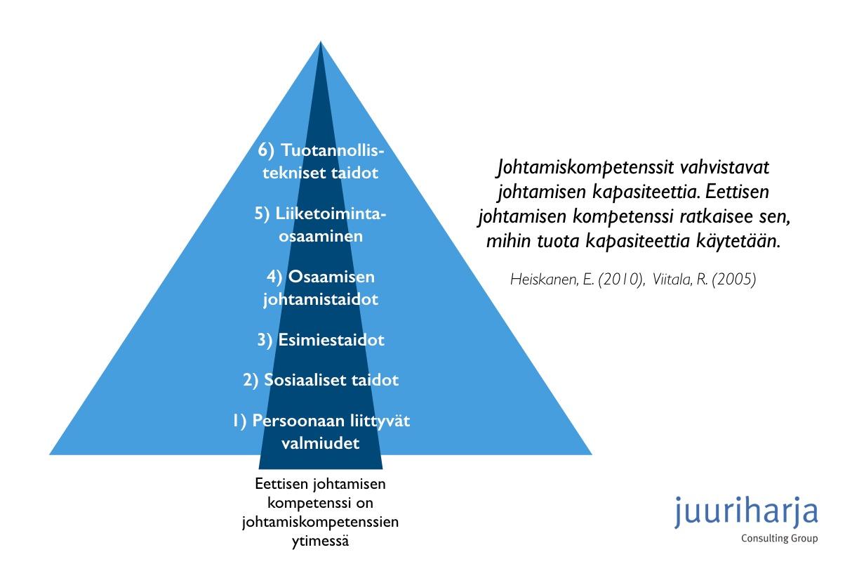 Eettisen johtamisen kompetenssi on johtamiskompetenssien ytimessä. Heiskanen, E. (2010), Viitala, R. (2005).